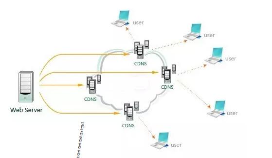 负载均衡和CDN技术有什么区别